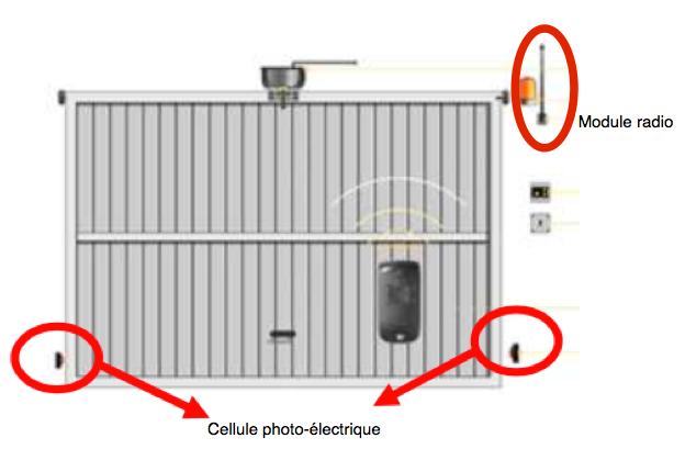 Le distributeur de savon sciences technologie for Radio pour ouvrir une porte