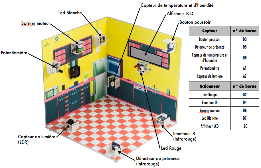 La programmation avec mBlock + Arduino - Sciences & Technologie